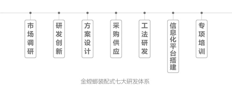 【摘自凤凰网】金螳螂:装配式内装 品质践行者
