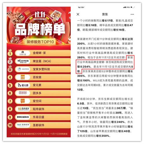 彩神x家双十一再创佳绩 蝉联京东家装服务类目榜首